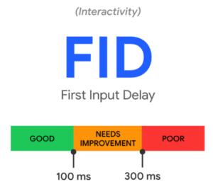 FID Core web vitals